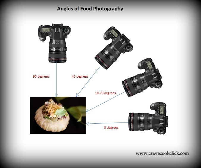 Angles of Food Photography