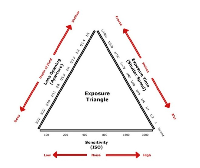 Understanding ISO, Aperture & Shutter Speed